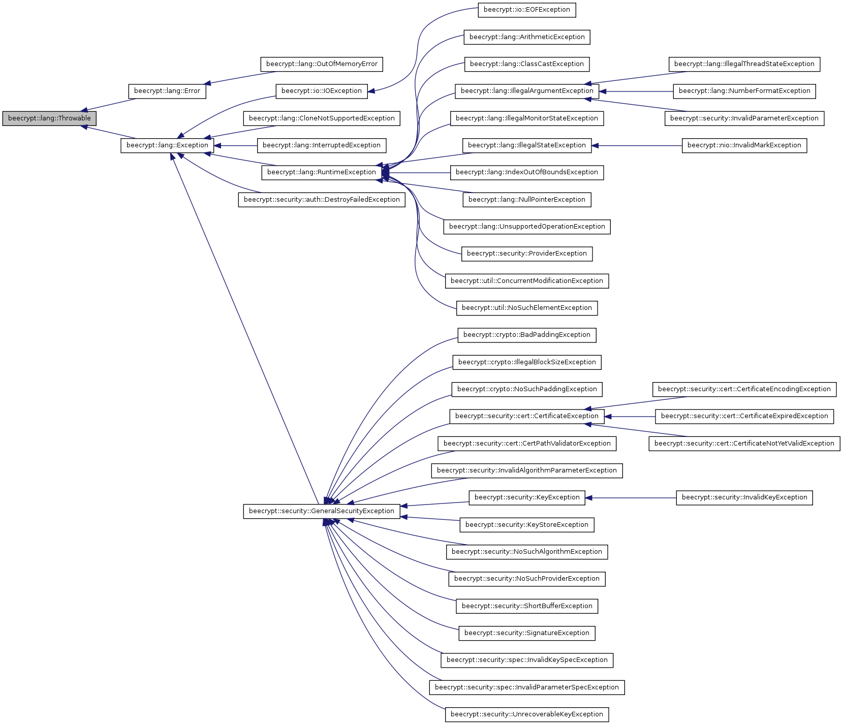 Beecrypt c beecryptlangthrowable class reference inheritance graph ccuart Image collections